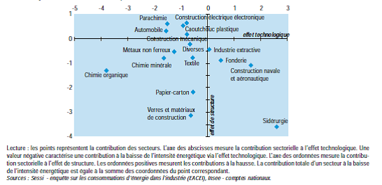 Effet-technologique-structure-intensite-energetique