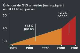 Emissions_GES_Monde_Activite-humaine