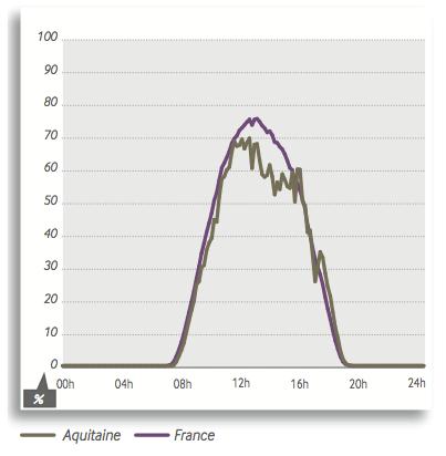 Figure 2 : Illustration du foisonnement du facteur de charge photovoltaïque (production instantanée en pourcentage de la puissance installée) - exemple du 15 mars 2013 (source : RTE, bilan électrique 2013)