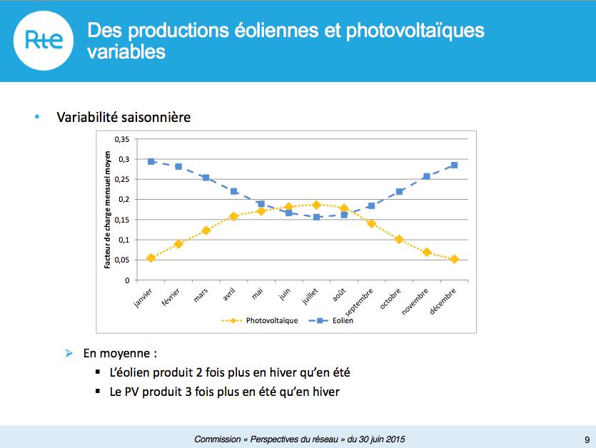 Figure 4 : Variabilité mensuelle des productions éolienne et photovoltaïque (source : RTE, document de travail)