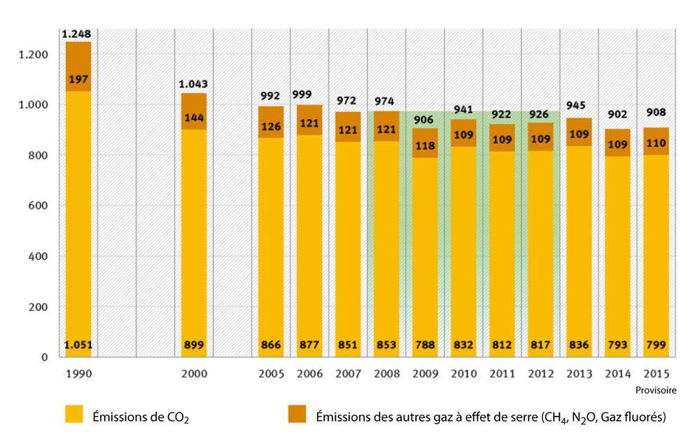 14-1_emissions_co2_allemagne