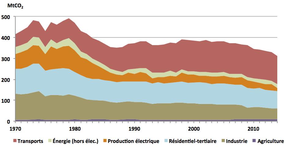 26.3_emissions-CO2-France