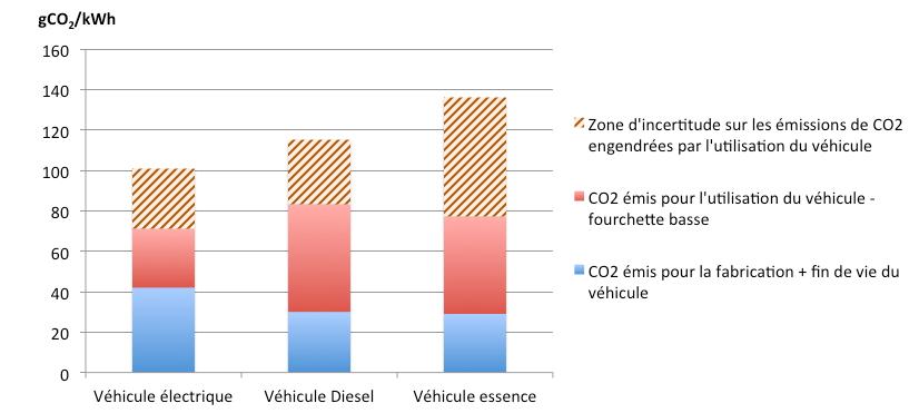 4-3_comparaison-emissionsges