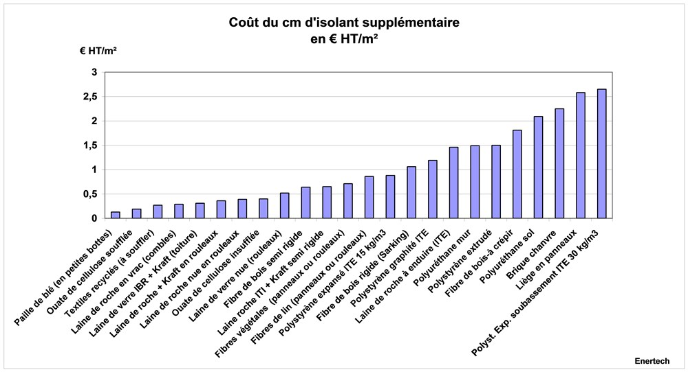 Cout_isolant-supplementaire