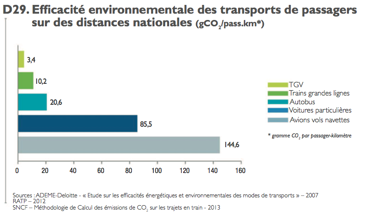 Efficacite-environnementale_transport-passagers_national