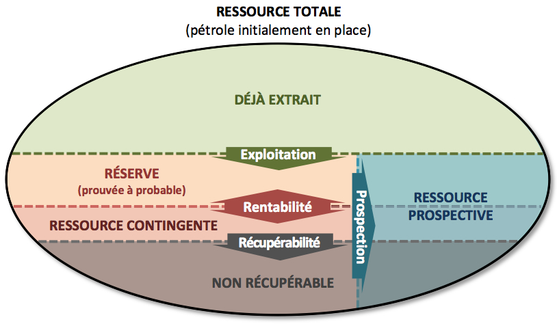 Evolution_ressource-petroliere